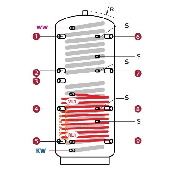 Hygiene - Schichtkombispeicher mit Edelstahlregister und 1 Heizregister inkl. Isolierung