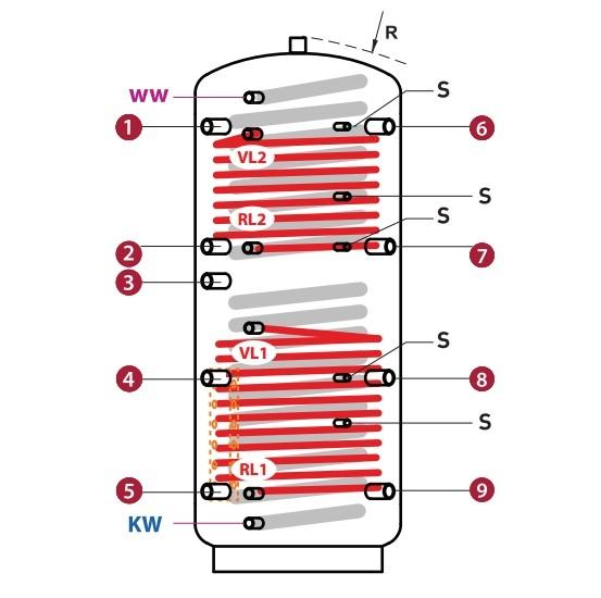 Hygiene - Schichtkombispeicher mit Edelstahlregister und 2 Heizregister inkl. Isolierung